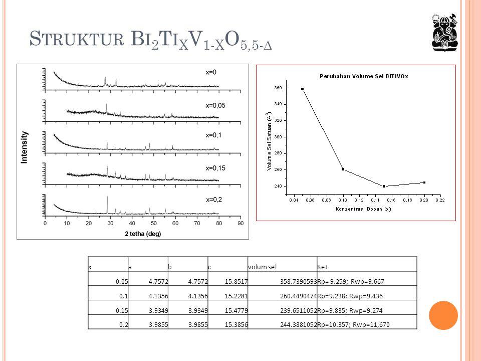 S TRUKTUR B I 2 T I X V 1- X O 5,5- Δ xabcvolum selKet 0.054.7572 15.8517358.7390593Rp= 9.259; Rwp=9.667 0.14.1356 15.2281260.4490474Rp=9.238; Rwp=9.4