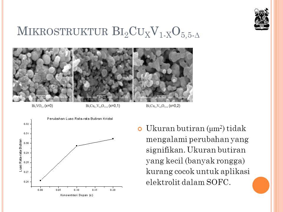 M IKROSTRUKTUR B I 2 C U X V 1- X O 5,5- Δ Ukuran butiran ( μm 2 ) tidak mengalami perubahan yang signifikan. Ukuran butiran yang kecil (banyak rongga