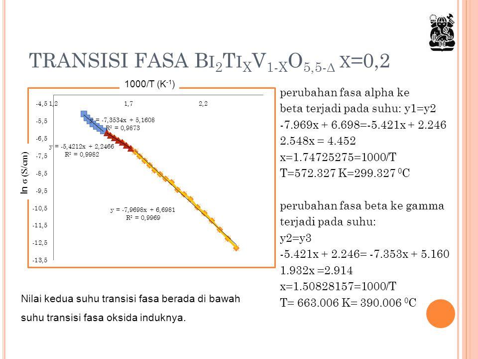 TRANSISI FASA B I 2 T I X V 1- X O 5,5- Δ X =0,2 perubahan fasa alpha ke beta terjadi pada suhu: y1=y2 -7.969x + 6.698=-5.421x + 2.246 2.548x = 4.452