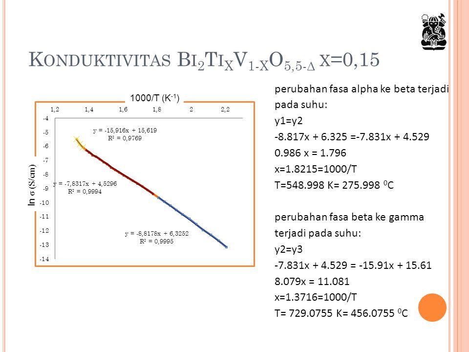 K ONDUKTIVITAS B I 2 T I X V 1- X O 5,5- Δ X =0,15 perubahan fasa alpha ke beta terjadi pada suhu: y1=y2 -8.817x + 6.325 =-7.831x + 4.529 0.986 x = 1.