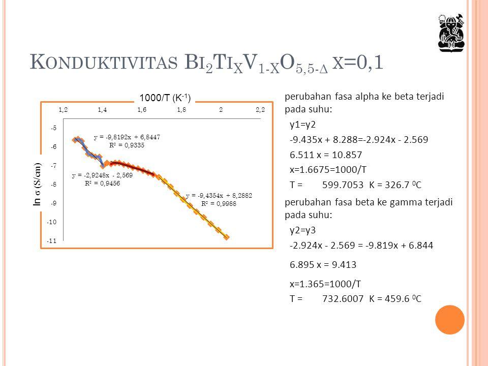 K ONDUKTIVITAS B I 2 T I X V 1- X O 5,5- Δ X =0,1 perubahan fasa alpha ke beta terjadi pada suhu: y1=y2 -9.435x + 8.288=-2.924x - 2.569 6.511 x = 10.8