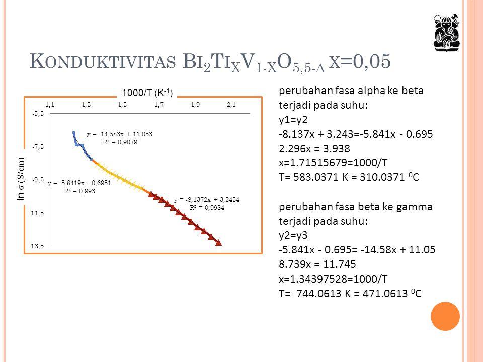 K ONDUKTIVITAS B I 2 T I X V 1- X O 5,5- Δ X =0,05 perubahan fasa alpha ke beta terjadi pada suhu: y1=y2 -8.137x + 3.243=-5.841x - 0.695 2.296x = 3.93
