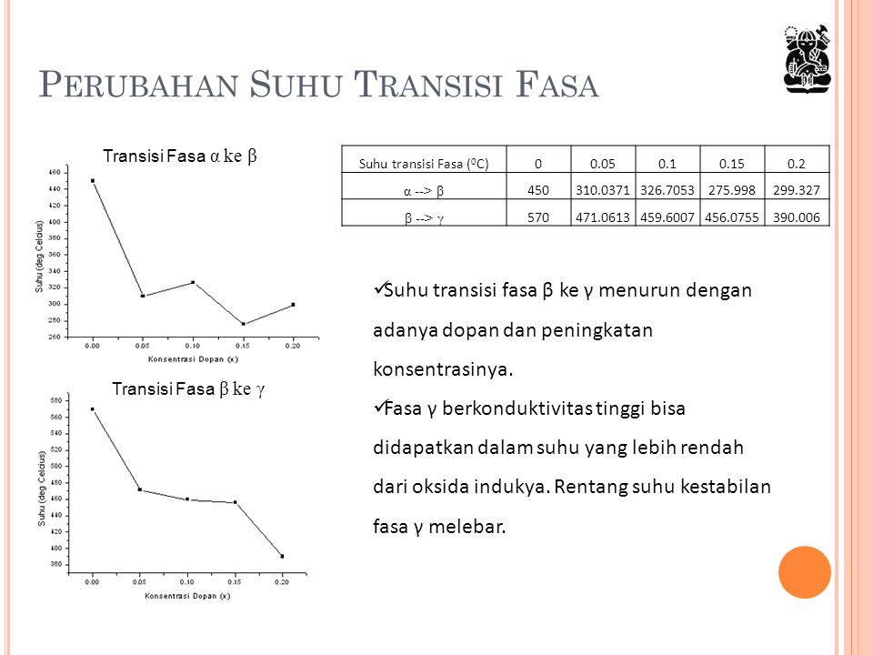 P ERUBAHAN S UHU T RANSISI F ASA Transisi Fasa α ke β Transisi Fasa β ke γ Suhu transisi Fasa ( 0 C)00.050.10.150.2 α --> β 450310.0371326.7053275.998
