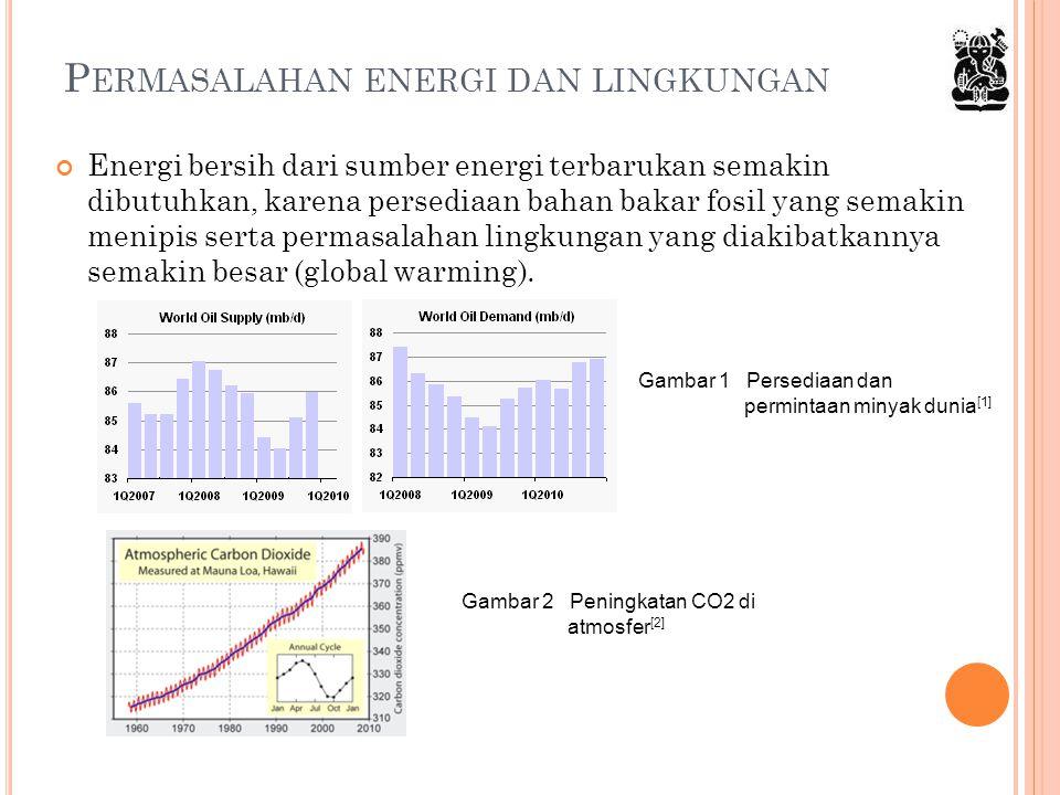 P ERMASALAHAN ENERGI DAN LINGKUNGAN Gambar 1 Persediaan dan permintaan minyak dunia [1] Energi bersih dari sumber energi terbarukan semakin dibutuhkan