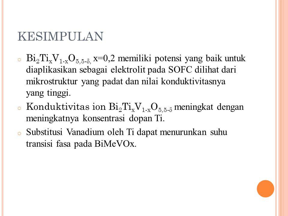 KESIMPULAN o Bi 2 Ti x V 1-x O 5,5- δ, x=0,2 memiliki potensi yang baik untuk diaplikasikan sebagai elektrolit pada SOFC dilihat dari mikrostruktur ya