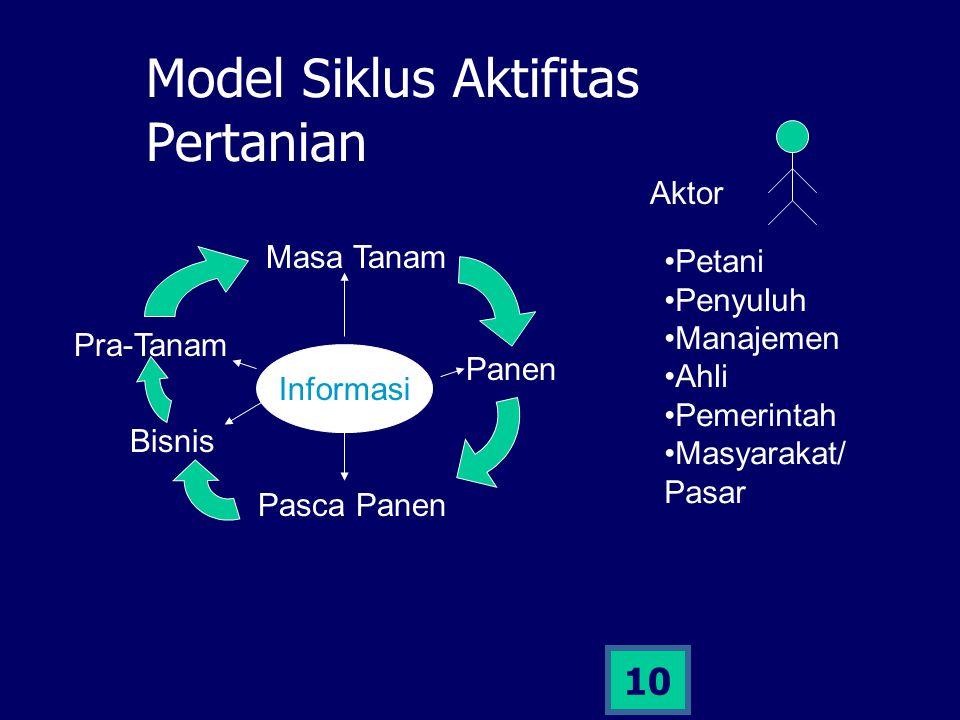 10 Model Siklus Aktifitas Pertanian Pra-Tanam Masa Tanam Panen Pasca Panen Bisnis Informasi Aktor Petani Penyuluh Manajemen Ahli Pemerintah Masyarakat