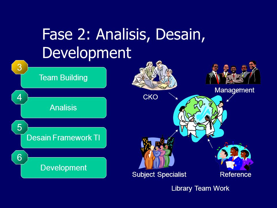 Fase 2: Analisis, Desain, Development Analisis 4 Desain Framework TI 5 Development 6 Team Building 3 Library Team Work CKO Subject Specialist Management Reference