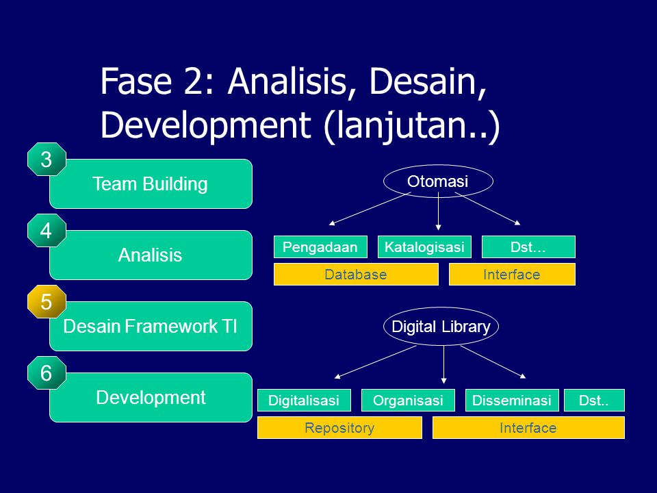 Fase 2: Analisis, Desain, Development (lanjutan..) Otomasi Digital Library PengadaanKatalogisasiDst… DatabaseInterface DigitalisasiOrganisasiDisseminasi RepositoryInterface Dst..