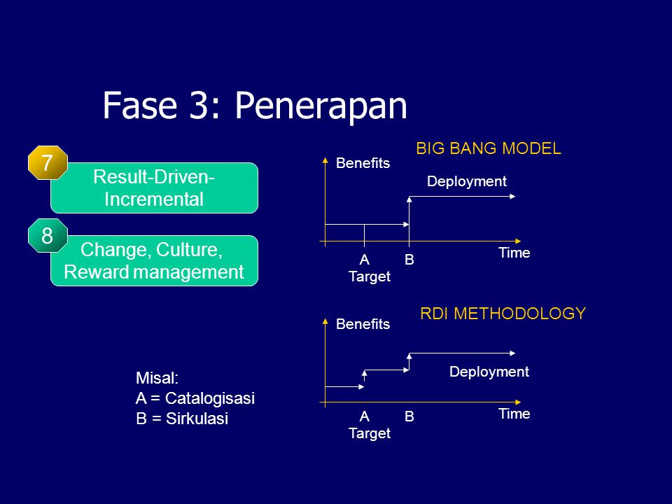 Fase 3: Penerapan Change, Culture, Reward management 8 Result-Driven- Incremental 7 Benefits Time Deployment BIG BANG MODEL Target Benefits Time Deployment AB Target AB RDI METHODOLOGY Misal: A = Catalogisasi B = Sirkulasi