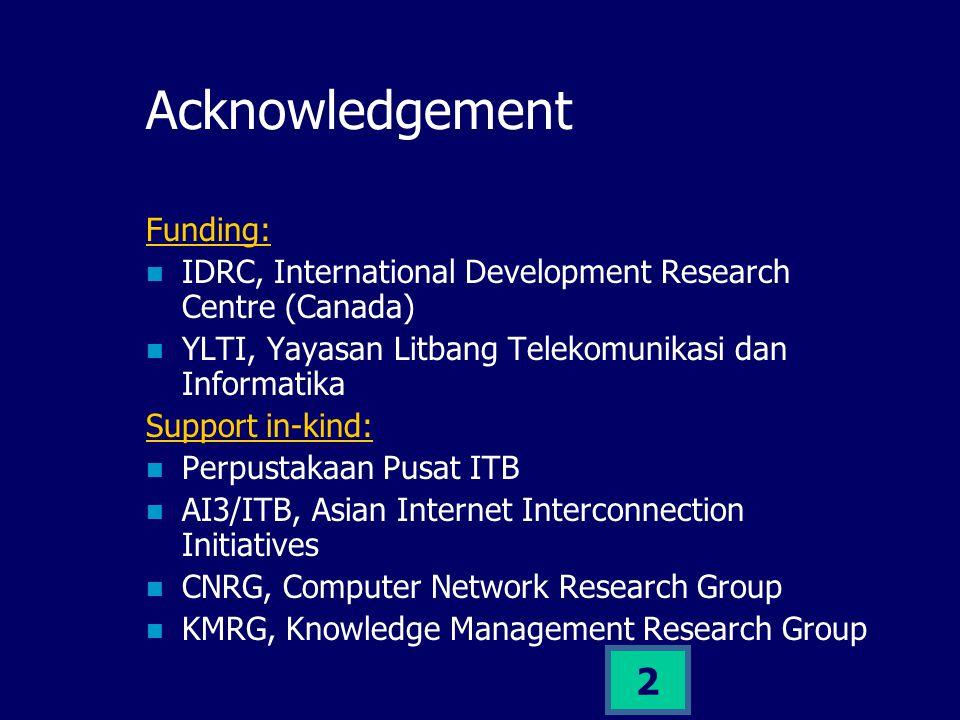 1 Jaringan Perpustakaan Digital untuk Menunjang Jaringan Informasi Agrikultur Nasional (Sebuah Usulan Pemikiran) Ismail Fahmi ismail@itb.ac.id Knowledge Management Research Group ITB Workshop JPPN, 31 Oktober 2001, Lembang Bandung