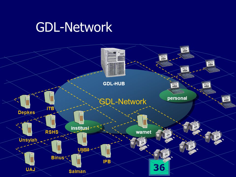 35 GDL-Network IndonesiaDLN Topology IndonesiaDLN HUB institusiwarnet personal New Spektra HUB In-CUVL GDL-HUB