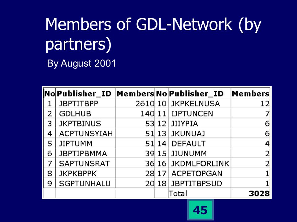 44 Members of GDL-Network Member = users that have registered at GDL servers.