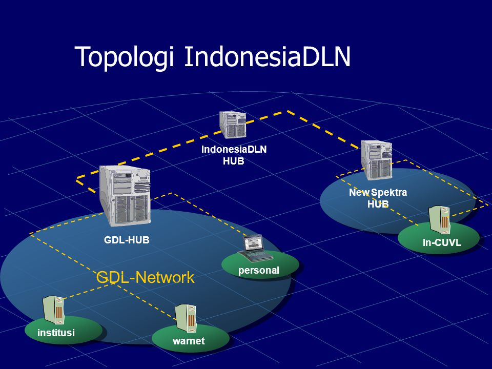 Jaringan-2 di IndonesiaDLN IndonesiaDLN adalah network of digital library networks di Indonesia.