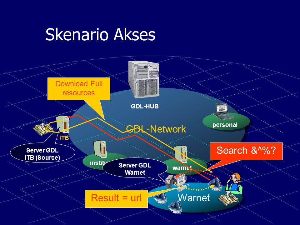 Skenario Sharing & Replikasi GDL-Network institusi warnet personal GDL-HUB ITB RSHS Unsyiah UMM Binus UAJ IPB Salman Depkes Share Replikasi