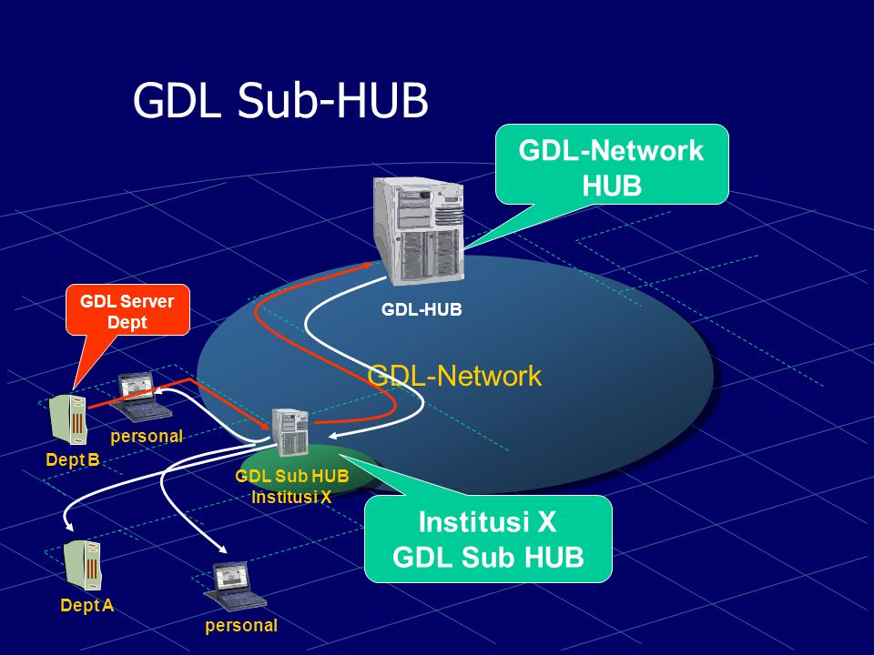 Skenario Akses GDL-Network institusiwarnet personal GDL-HUB ITB Warnet Server GDL Warnet Server GDL ITB (Source) Search &^%.