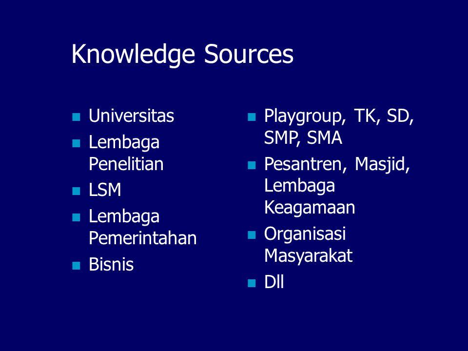 Knowledge Map Sumber informasi yang akan dikelola dan disebarkan: abstrak dan full content dari LOCAL CONTENT.