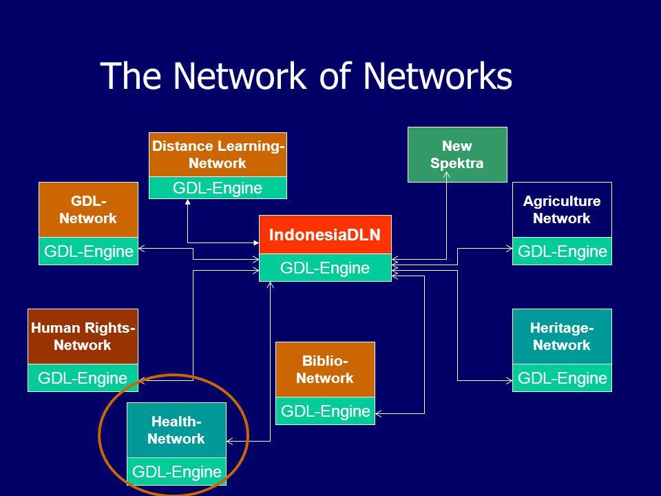 Model Jaringan IndonesiaDLN Model: Network of Networks Terdapat beberapa network digital library yang terintegrasi dalam sebuah jaringan besar (Indone