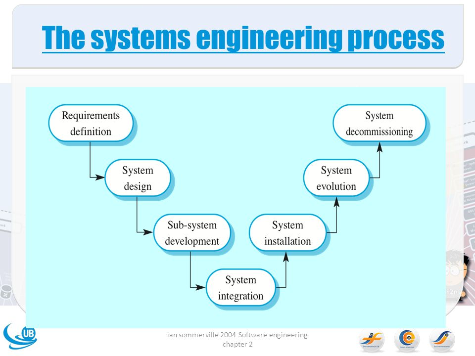 The systems engineering process ian sommerville 2004 Software engineering chapter 2