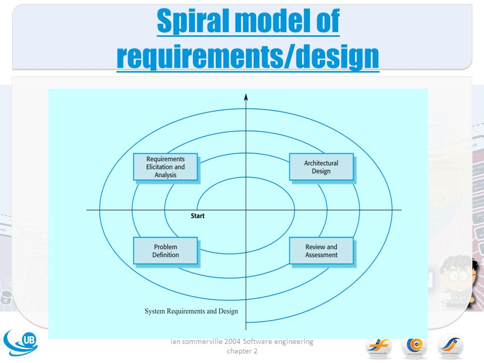 Spiral model of requirements/design ian sommerville 2004 Software engineering chapter 2
