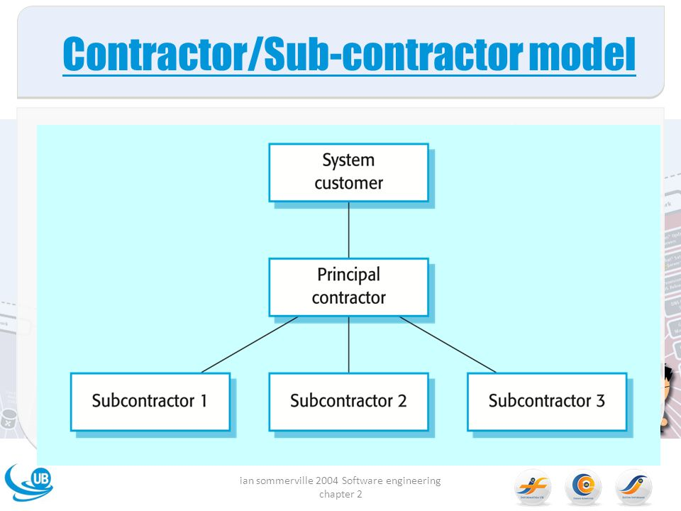 Contractor/Sub-contractor model ian sommerville 2004 Software engineering chapter 2