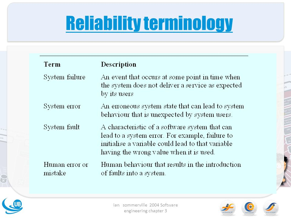 Reliability terminology ian sommerville 2004 Software engineering chapter 3