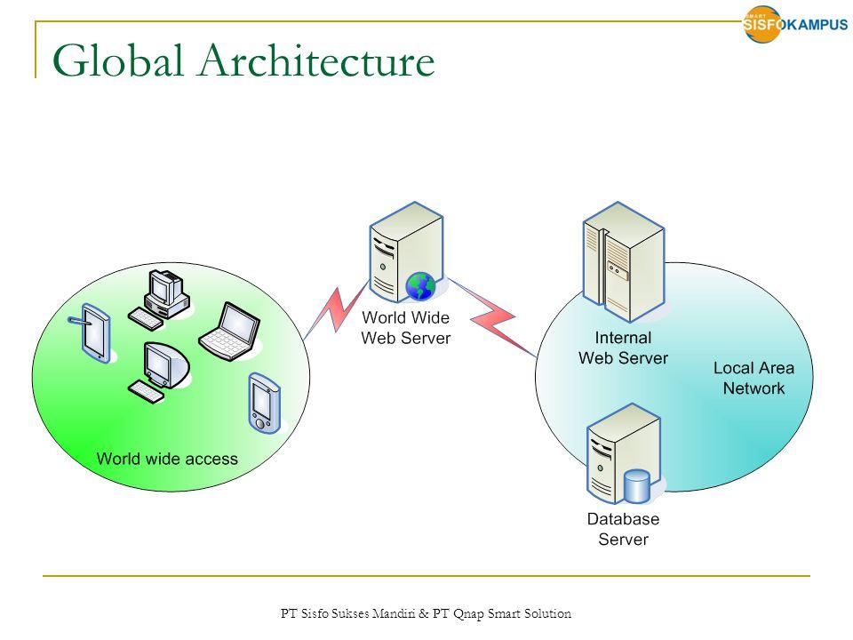 PT Sisfo Sukses Mandiri & PT Qnap Smart Solution Global Architecture