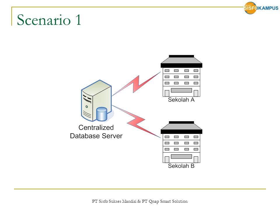 PT Sisfo Sukses Mandiri & PT Qnap Smart Solution Scenario 1
