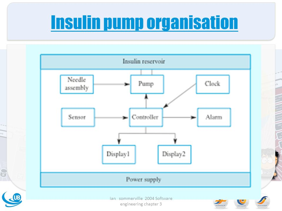 Insulin pump organisation ian sommerville 2004 Software engineering chapter 3