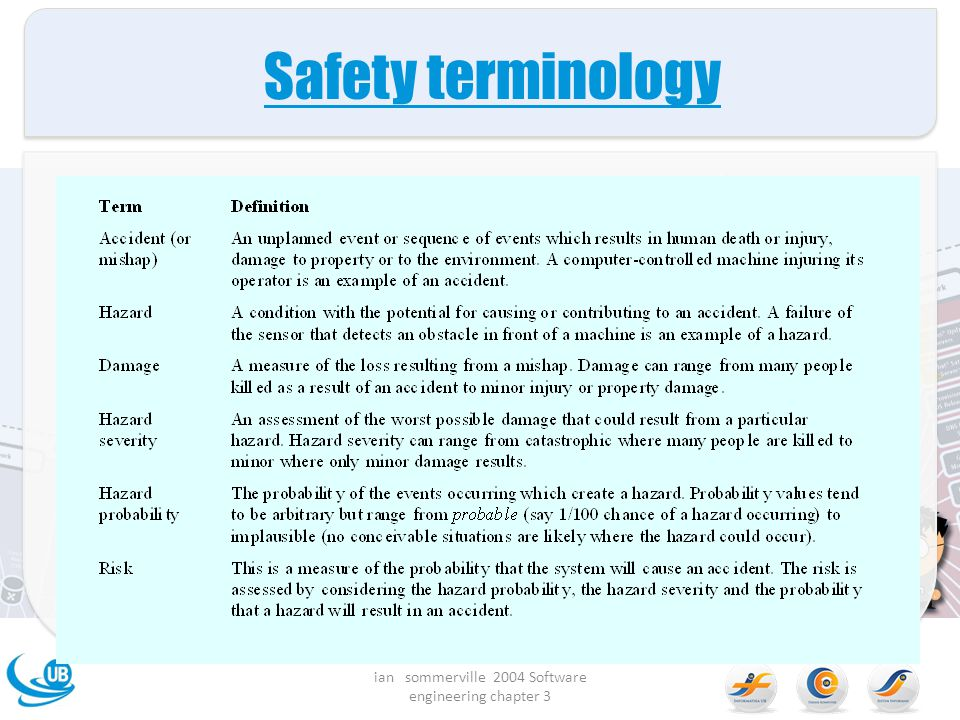 Safety terminology ian sommerville 2004 Software engineering chapter 3