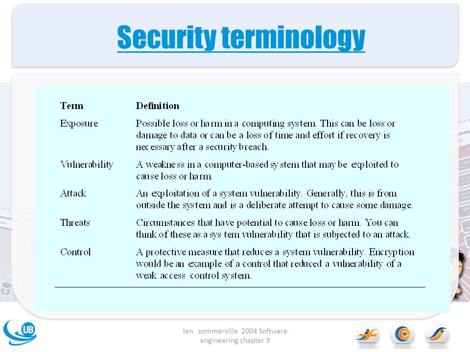 Security terminology ian sommerville 2004 Software engineering chapter 3