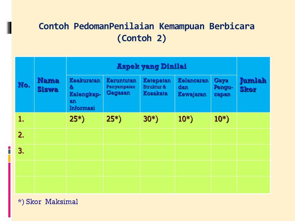 Contoh Pedoman Penilaian Kompetensi Berbicara (Contoh 1) No.Aspek yang Dinilai Tingkat Kefasihan 12345 1.Keaktualan topik penuturan 2.Keluasan materi