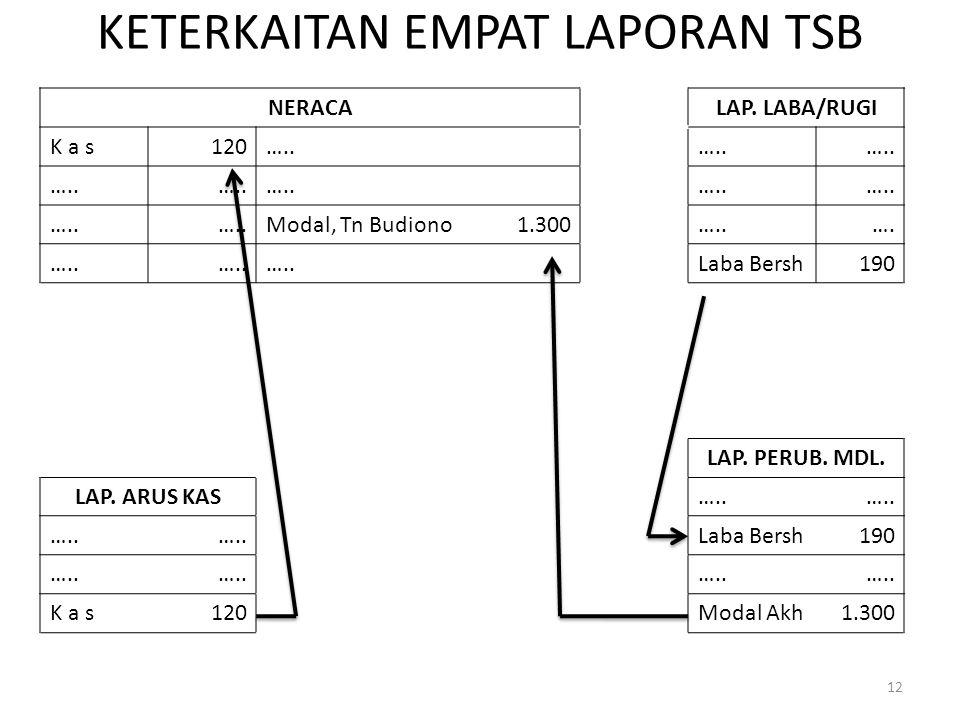 KETERKAITAN EMPAT LAPORAN TSB NERACALAP.LABA/RUGI K a s120…..