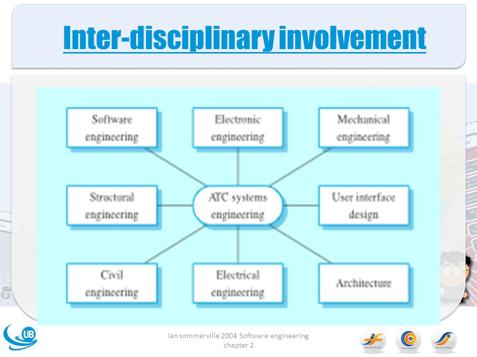 Inter-disciplinary involvement ian sommerville 2004 Software engineering chapter 2