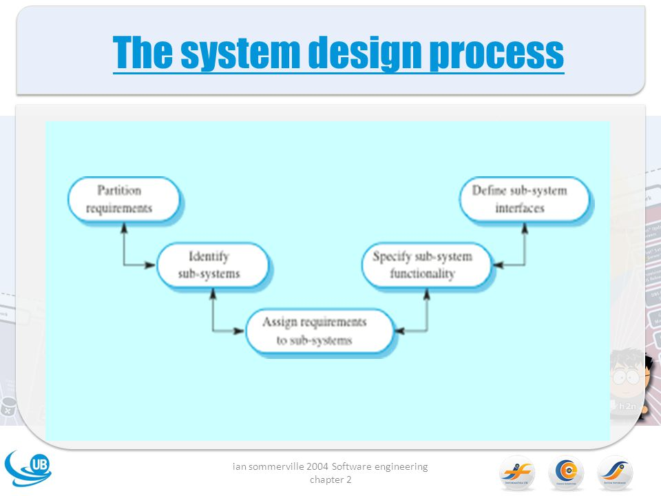 The system design process ian sommerville 2004 Software engineering chapter 2