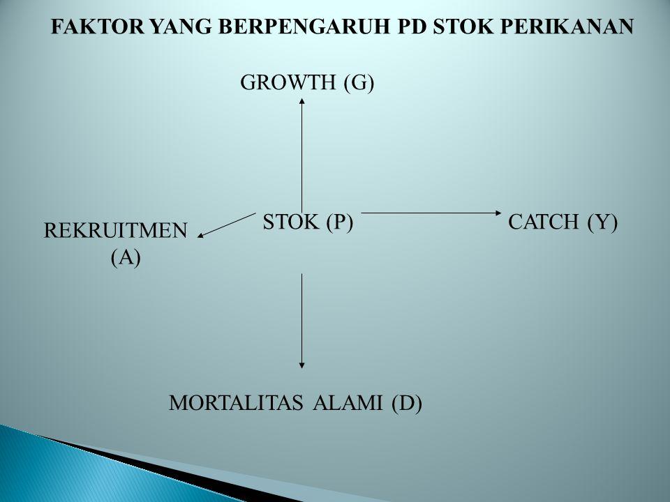FAKTOR YANG BERPENGARUH PD STOK PERIKANAN GROWTH (G) STOK (P) MORTALITAS ALAMI (D) REKRUITMEN (A) CATCH (Y)