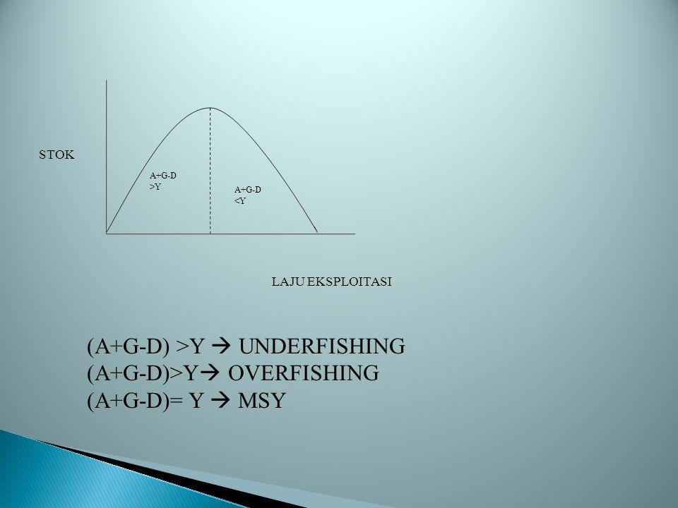 STOK LAJU EKSPLOITASI A+G-D >Y A+G-D <Y (A+G-D) >Y  UNDERFISHING (A+G-D)>Y  OVERFISHING (A+G-D)= Y  MSY