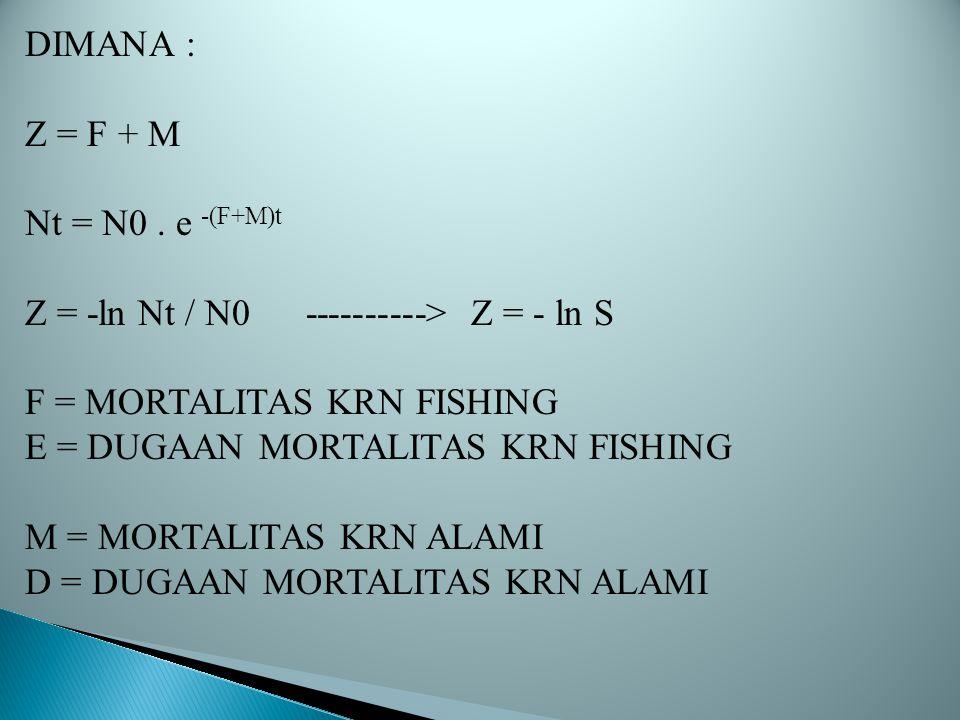 DIMANA : Z = F + M Nt = N0. e -(F+M)t Z = -ln Nt / N0 ----------> Z = - ln S F = MORTALITAS KRN FISHING E = DUGAAN MORTALITAS KRN FISHING M = MORTALIT