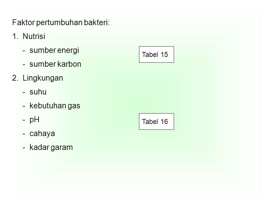 2. Pertumbuhan yeast Tabel 17 3. Pertumbuhan kapang/mold/jamur benang Tabel 18