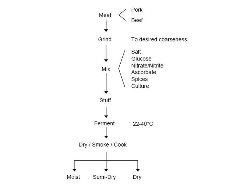Penyimpanan - Suhu dingin ( untuk mencegah oksidasi lemak) - Mengurangi kontak dengan oksigen (pembungkus vakum)