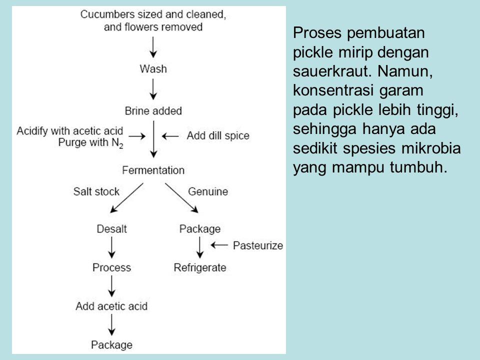 Proses pembuatan pickle mirip dengan sauerkraut. Namun, konsentrasi garam pada pickle lebih tinggi, sehingga hanya ada sedikit spesies mikrobia yang m