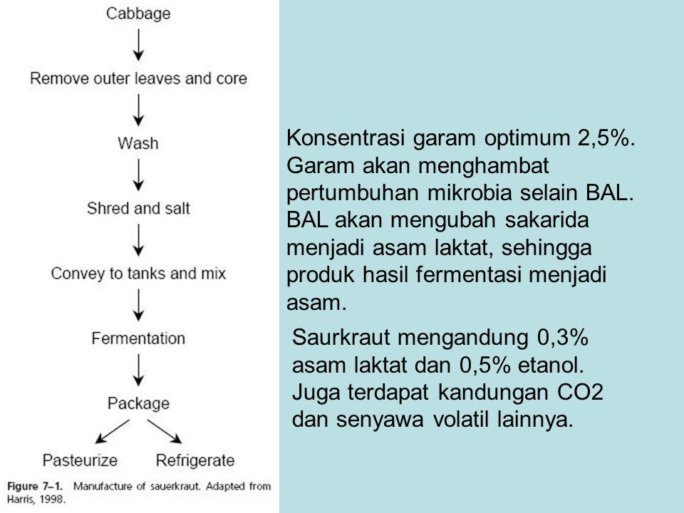 Konsentrasi garam optimum 2,5%. Garam akan menghambat pertumbuhan mikrobia selain BAL. BAL akan mengubah sakarida menjadi asam laktat, sehingga produk