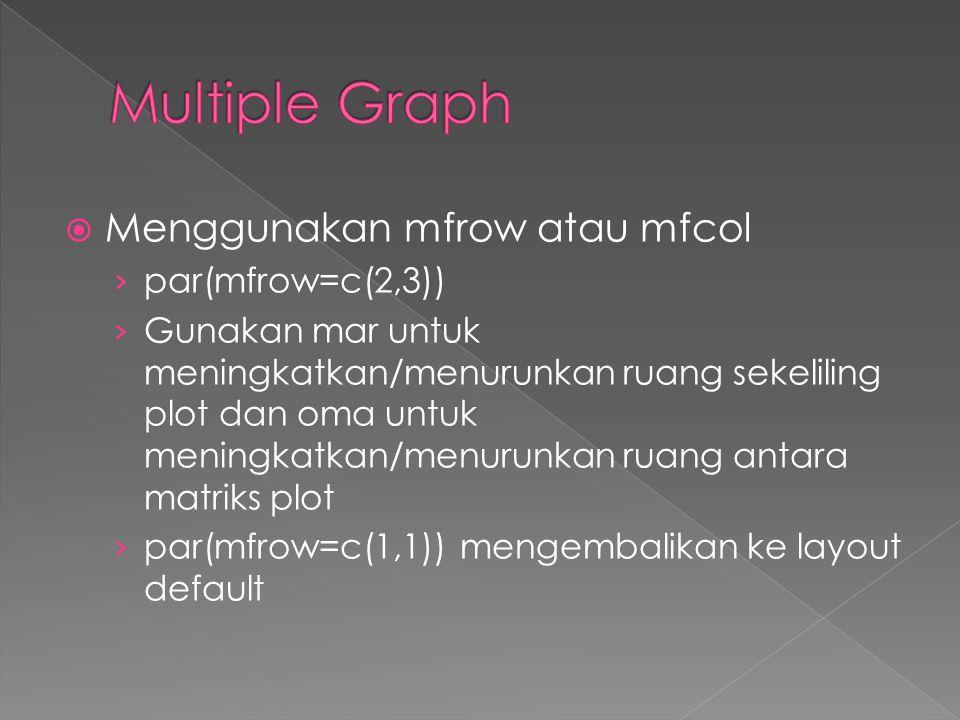  Menggunakan mfrow atau mfcol › par(mfrow=c(2,3)) › Gunakan mar untuk meningkatkan/menurunkan ruang sekeliling plot dan oma untuk meningkatkan/menurunkan ruang antara matriks plot › par(mfrow=c(1,1)) mengembalikan ke layout default