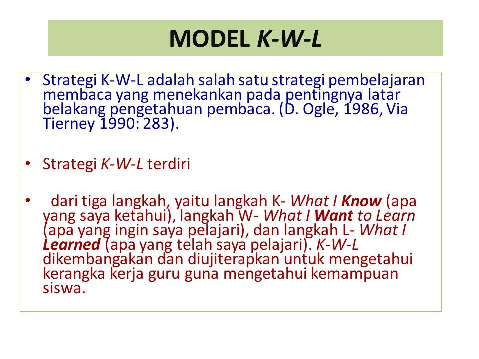 MODEL K-W-L Strategi K-W-L adalah salah satu strategi pembelajaran membaca yang menekankan pada pentingnya latar belakang pengetahuan pembaca. (D. Ogl