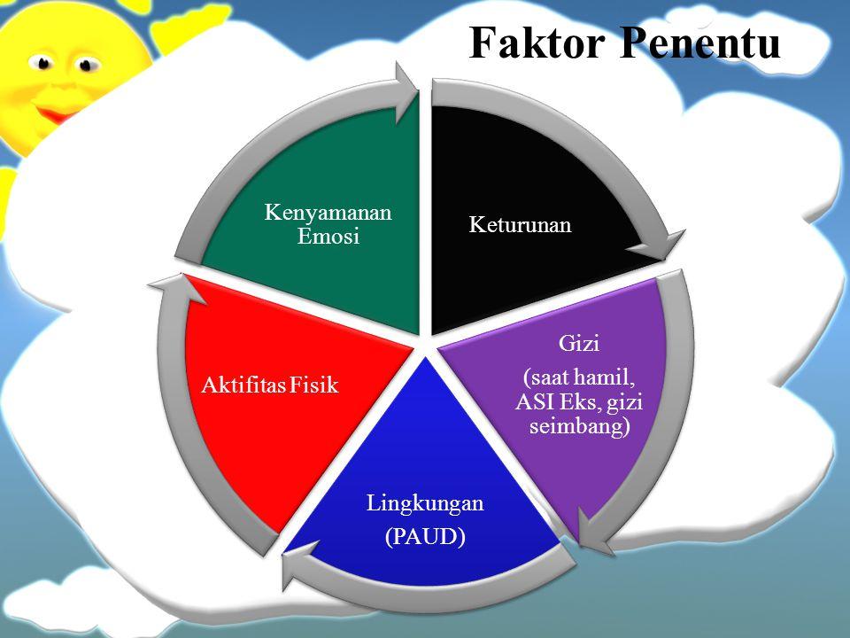 Faktor Penentu Keturunan Gizi (saat hamil, ASI Eks, gizi seimbang) Lingkungan (PAUD) Aktifitas Fisik Kenyamanan Emosi