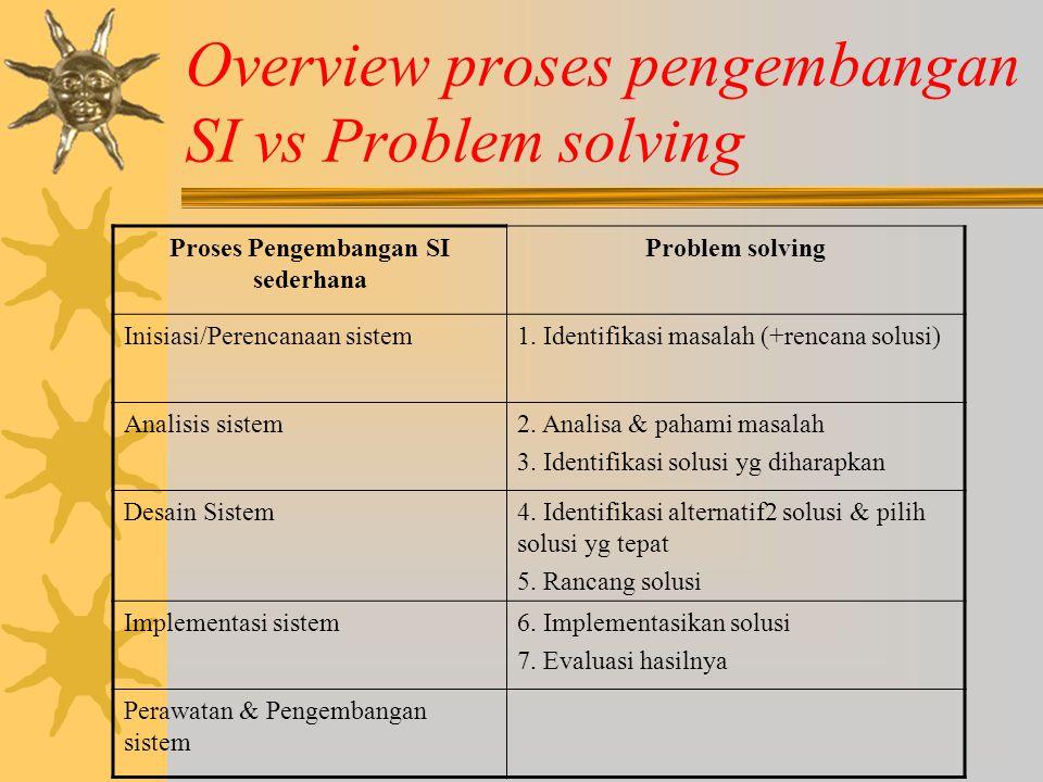 Overview proses pengembangan SI vs Problem solving Proses Pengembangan SI sederhana Problem solving Inisiasi/Perencanaan sistem1. Identifikasi masalah
