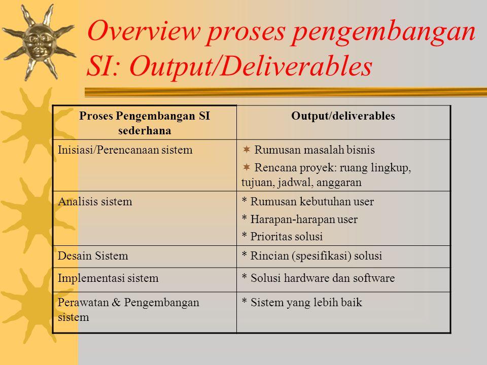 Overview proses pengembangan SI: Output/Deliverables Proses Pengembangan SI sederhana Output/deliverables Inisiasi/Perencanaan sistem  Rumusan masala