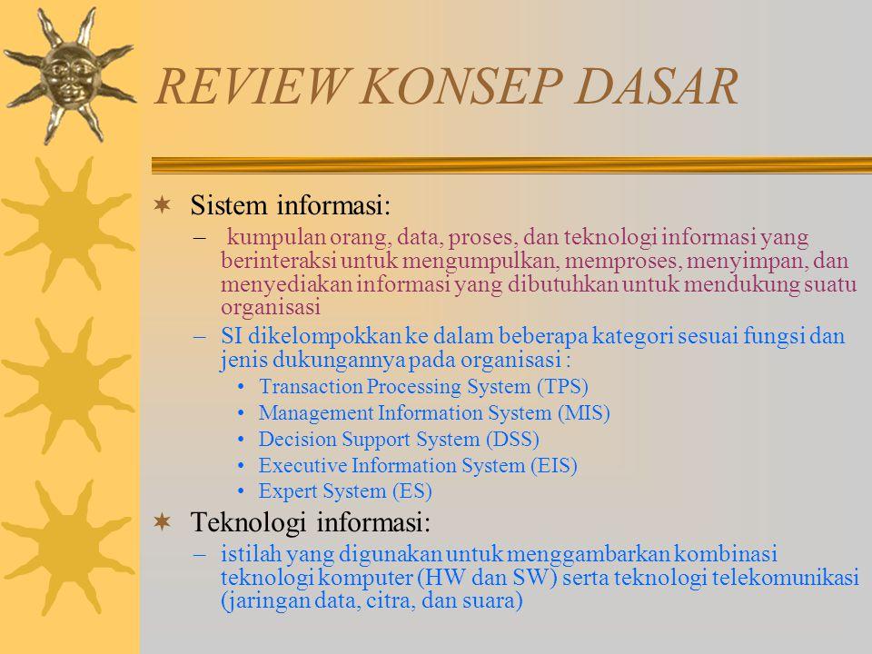 REVIEW KONSEP DASAR  Sistem informasi: – kumpulan orang, data, proses, dan teknologi informasi yang berinteraksi untuk mengumpulkan, memproses, menyi