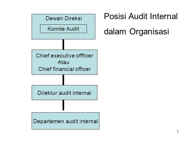 7 Komite Audit Dewan Direksi Chief executive offficer Atau Chief financial officer Direktur audit internal Departemen audit internal Posisi Audit Internal dalam Organisasi