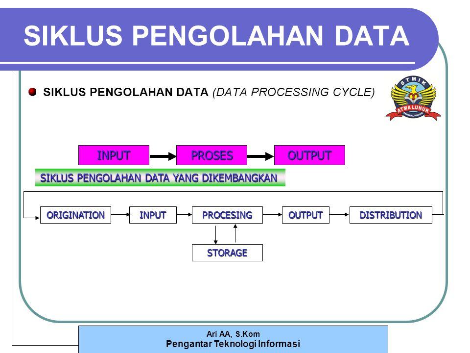 Ari AA, S.Kom Pengantar Teknologi Informasi SIKLUS PENGOLAHAN DATA SIKLUS PENGOLAHAN DATA (DATA PROCESSING CYCLE) INPUTPROSESOUTPUT ORIGINATIONINPUTPROCESINGOUTPUTDISTRIBUTION STORAGE SIKLUS PENGOLAHAN DATA YANG DIKEMBANGKAN