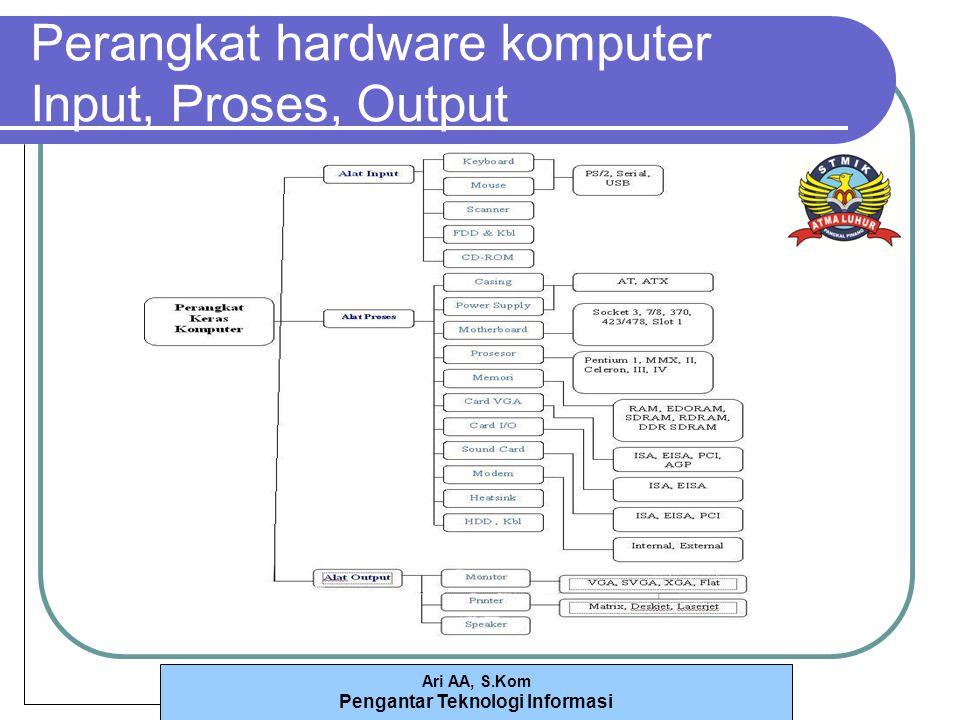 Ari AA, S.Kom Pengantar Teknologi Informasi Perangkat hardware komputer Input, Proses, Output